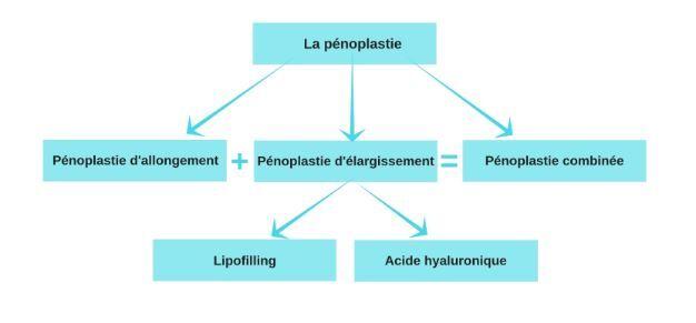 La pénoplastie